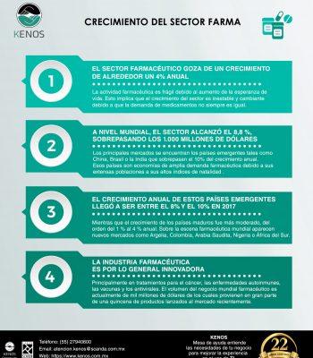 Infografía Sector Farma