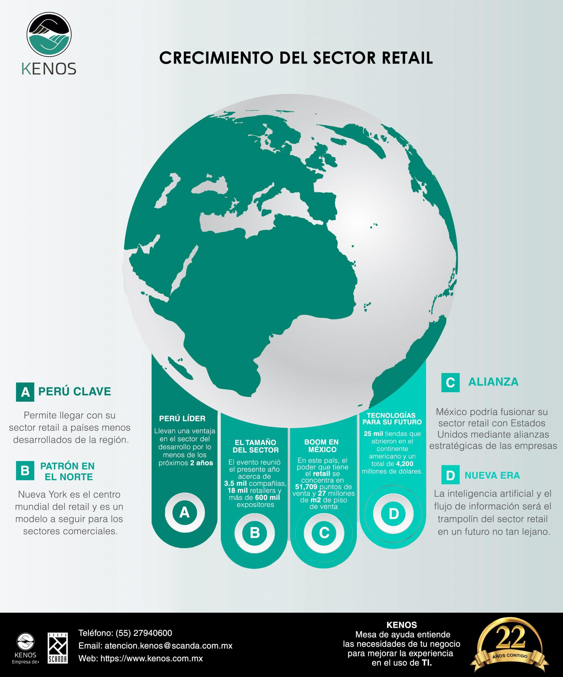 Infografía Sector Retail