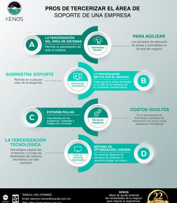 Infografía Soporte