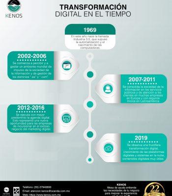 Infografía Transformación